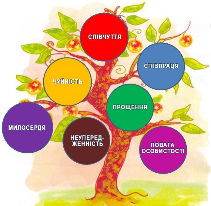 дерево толерантності