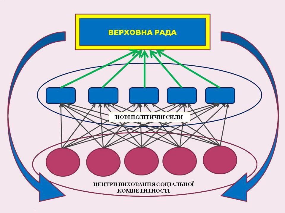 стратегія ротації
