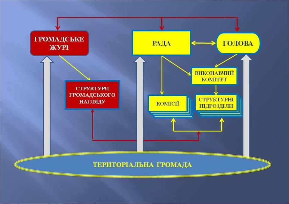 структура територіальної громади