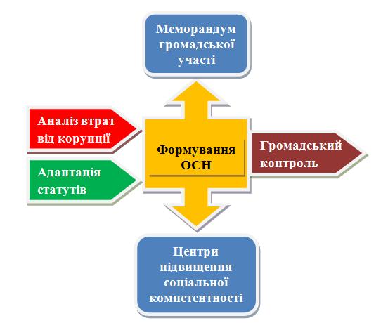 Громадський контроль
