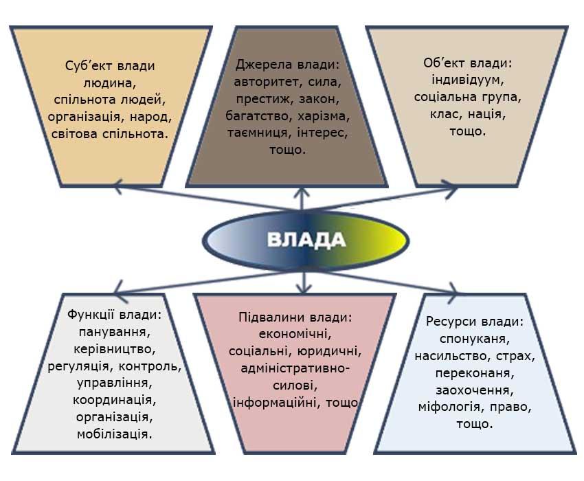 Влада та її структури