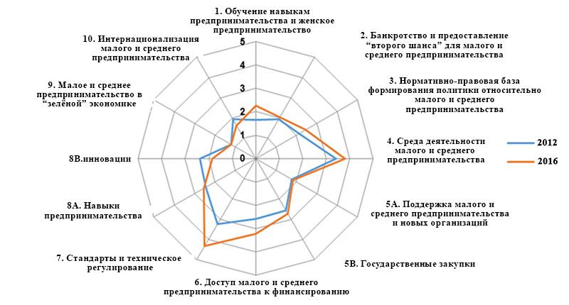 индекс економической политики
