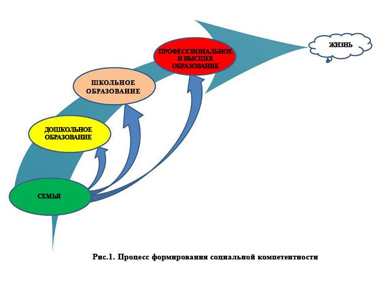 Социальные компетентности