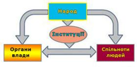 суб'єкти влади
